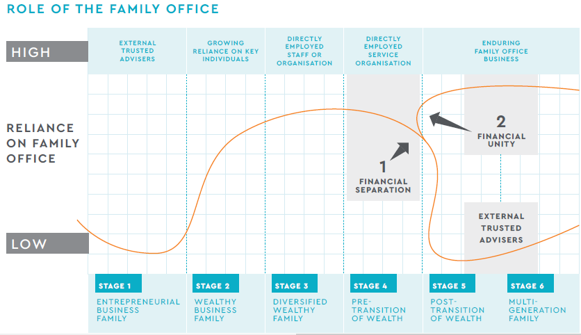 Family office graph
