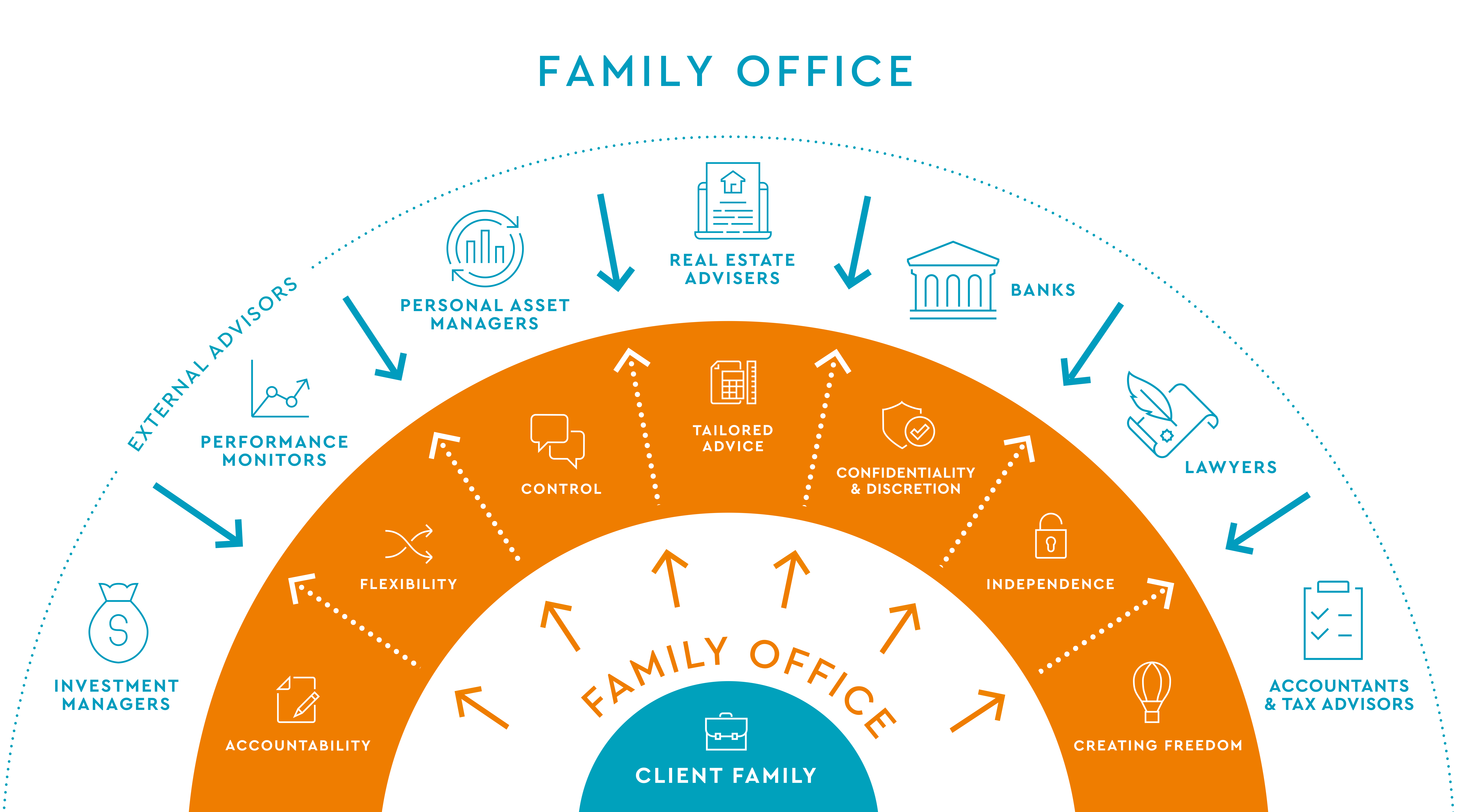 What is a family office?