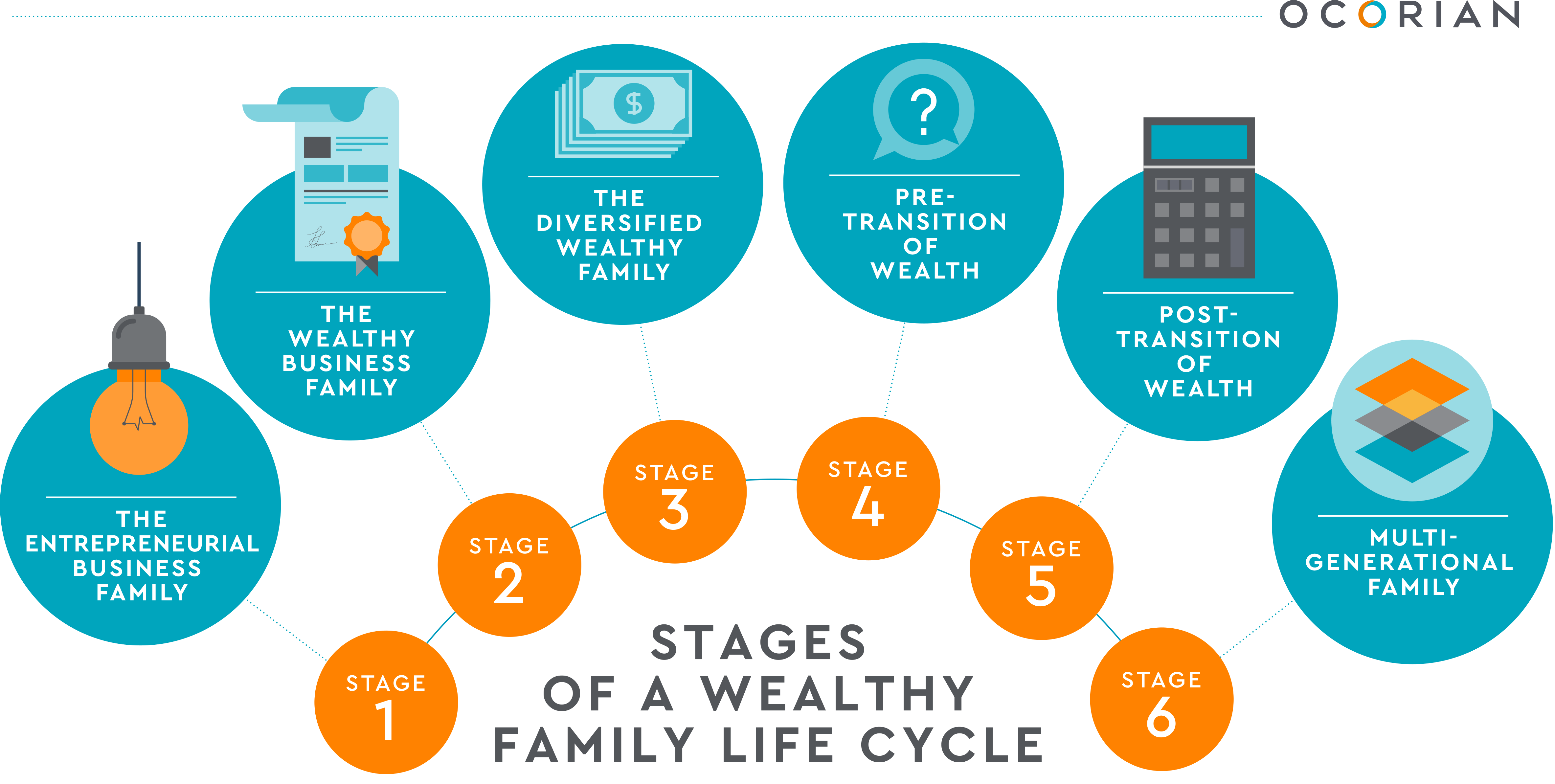 Stages of a wealthy family life cycle