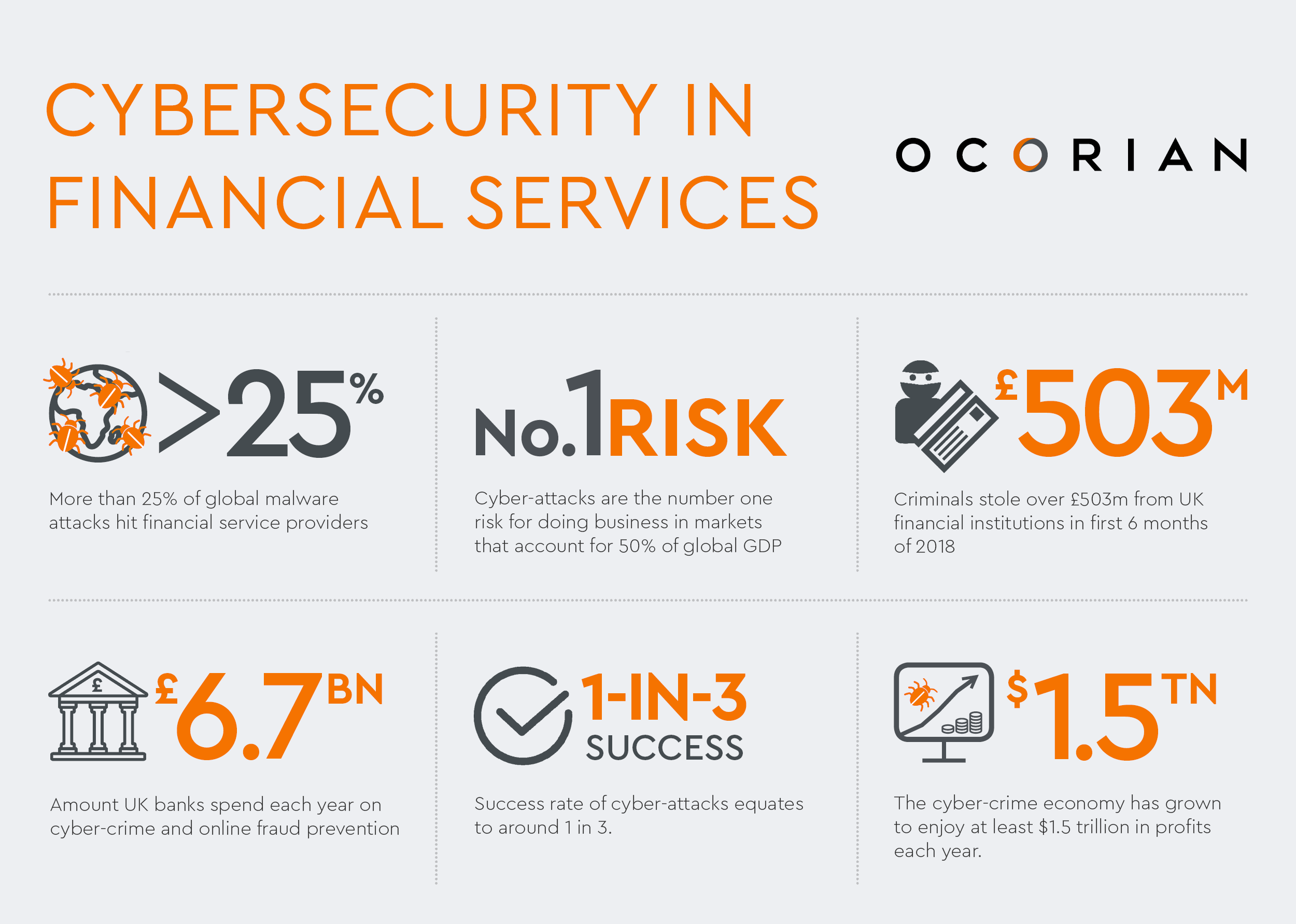 Cybersecurity in financial services