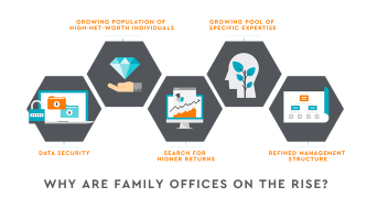 Why are family offices on the rise?